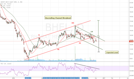 BHEL: BHEL- Ascending Channel Breakout- Sell Setup