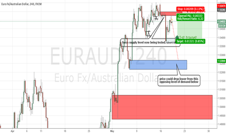 EURAUD: EURAUD INTRADAY FRESH LEVEL OF SUPPLY