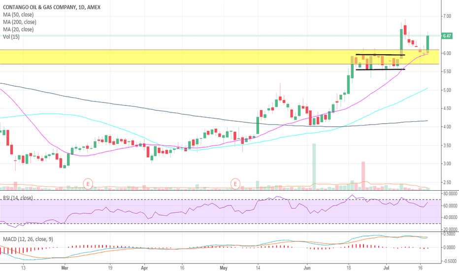 MCF: Great retest in $MCF