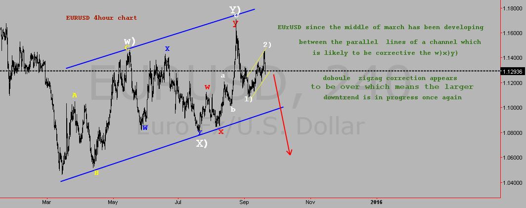 EURUSD Elliott wave