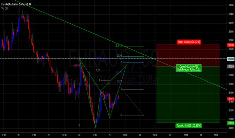 EURAUD: EUR/AUD 1hr Bearish Bat