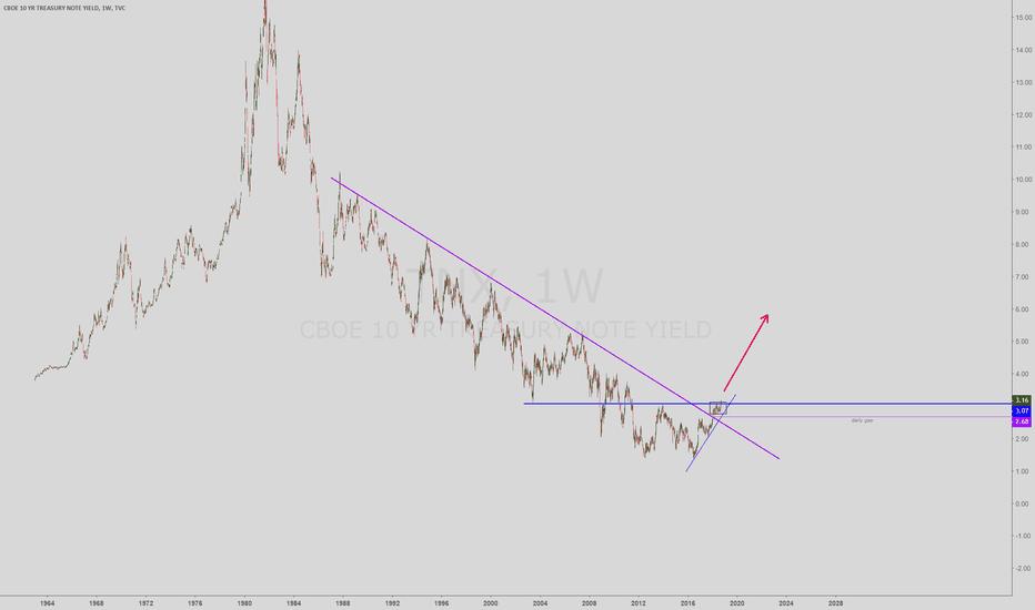 TNX: US 10 year bond yield