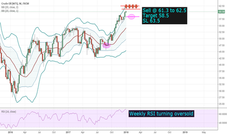USOIL: OIL - Short - Be Cautious!