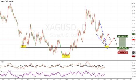 XAGUSD: XAGUSD wait for more buy signals