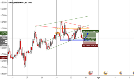 EURSEK: EUR SEK * BUY IDEA