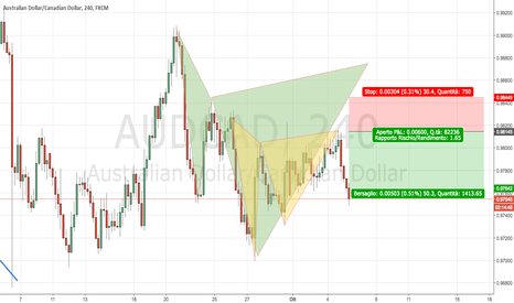 AUDCAD: AUDCAD: Profitto col Gartley e in attesa del Cypher