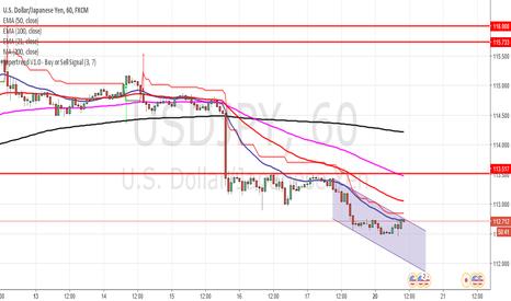 USDJPY: USD/JPY Short set up