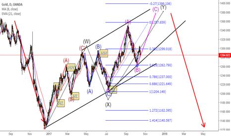 XAUUSD: Long term Gold Move
