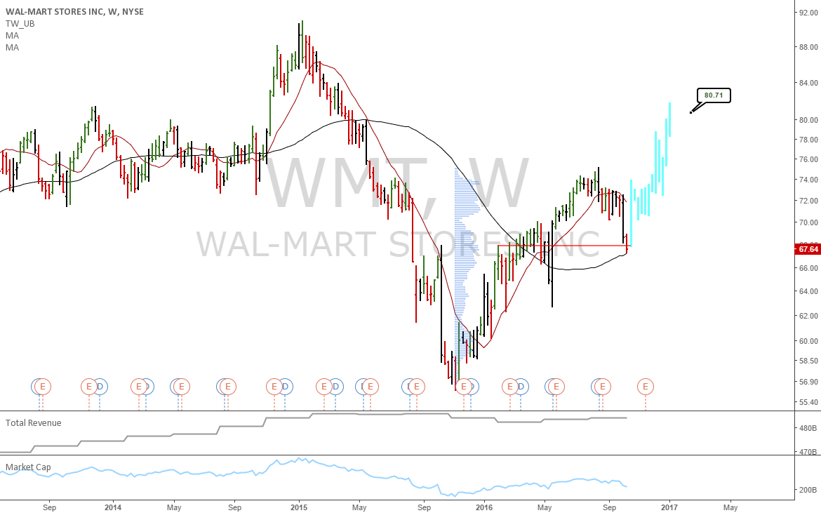 Long book: WMT at support with solid valuation