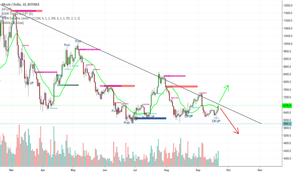 BTCUSD: 1 DAY BTC CHART - TO BREAK OR BE BROKEN? THAT IS THE QUESTION
