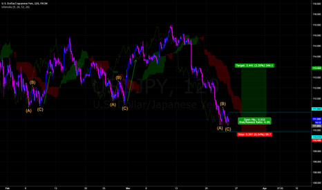 USDJPY: Buy Entry-Limit Order. Low Risk Trade.  High Reward.