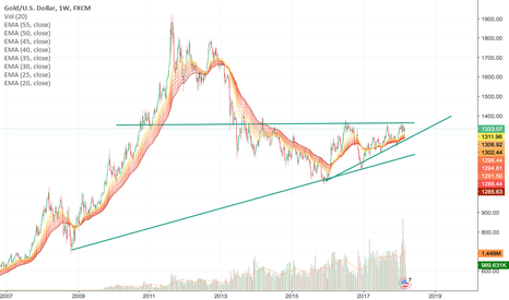 XAUUSD: this going only UP UP UP