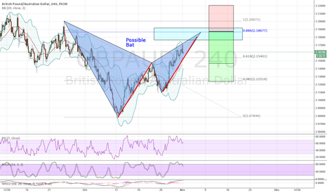 GBPAUD: GBPAUD possible BAT