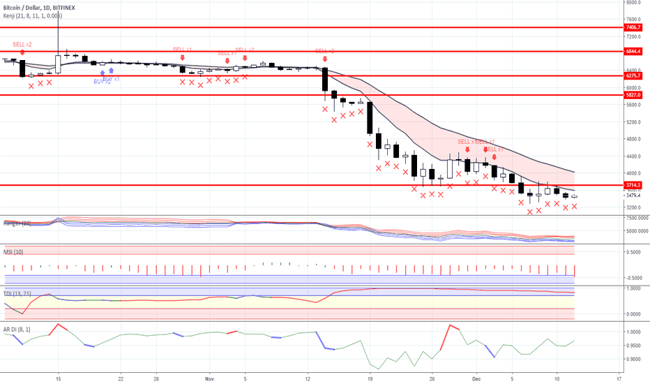 BTCUSD: Range trading: Crypto currency market as for 12/12/2018