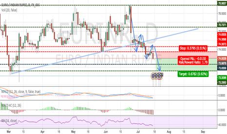 EURINR: EUR/INR - INR getting Stronger (Short)