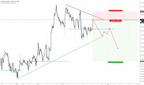 AUDUSD: Another shot at AUDUSD retracement back to mid 75's