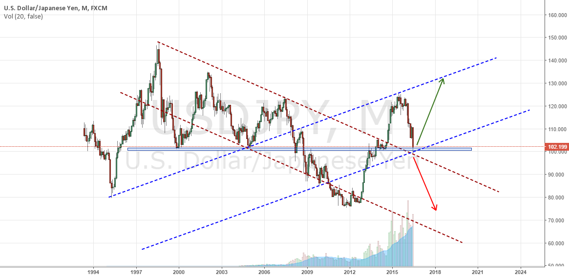 USDJPY, long term view, retest and call for a bull run?