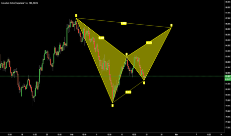CADJPY: CAD/JPY bearish bat