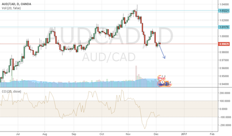 AUDCAD: Doubletop, SELL AUDCAD