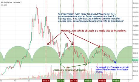 BTCUSDT: Proyección BTC a corto plazo en base a los ciclos de tiempo
