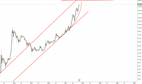 BTCUSD: Bitcoin Could hit 8000$?