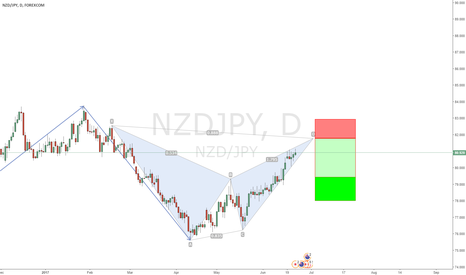 NZDJPY: short on Daily Chart