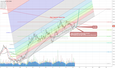 GC1!: Possible direction of breakout in case of unchanged fed rate