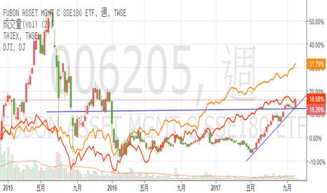 006205: 大陸成分股ETF,FB上證ETF