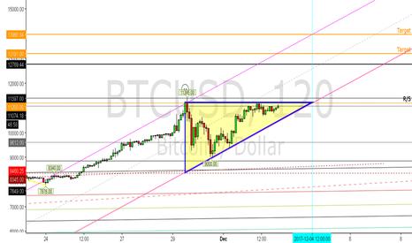 BTCUSD: BTC Ascending Triangle in a Bull Market!