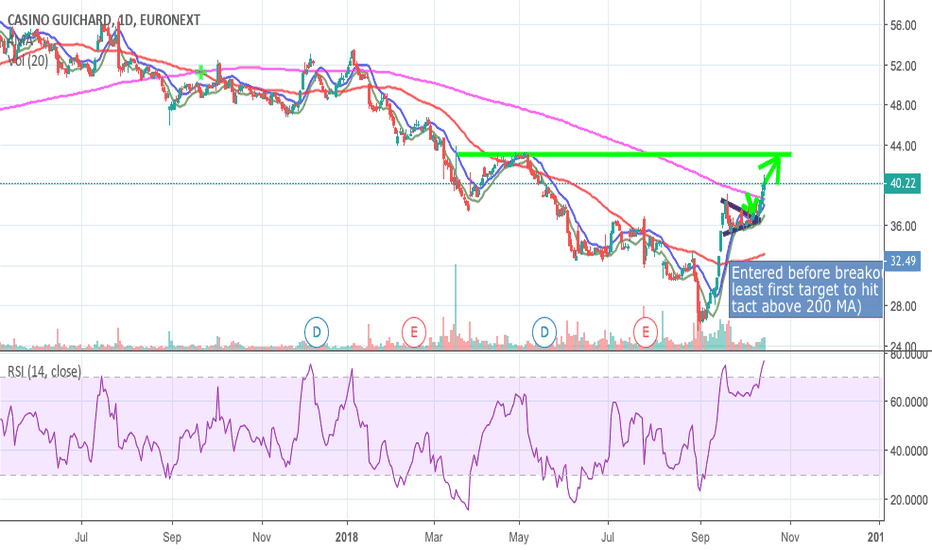 CO: Target $CO