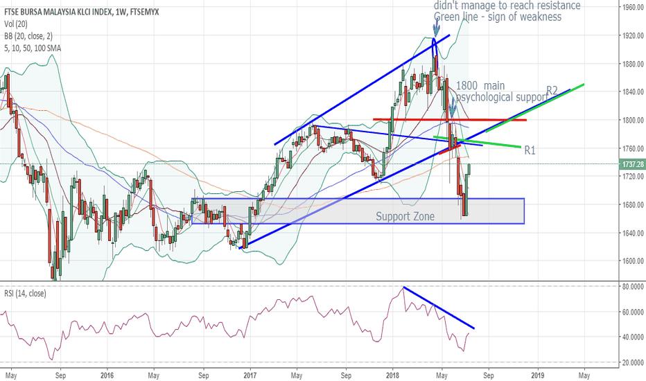 FBMKLCI: FBM KLCI weekly chart - short term rebound