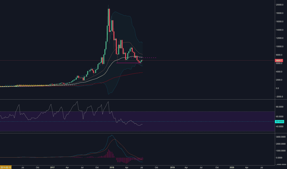 BTCUSD: shocking news BTC can go lower ! LOOK