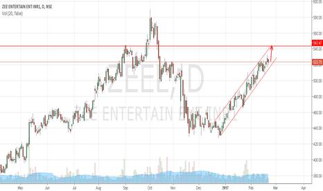 ZEEL: Buy Zee Ent.approaching channel resistance
