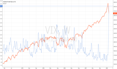 VIX: Volatility closed the gap