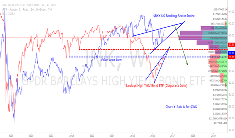 JNK: Would be looking to short $BKX and $JNK