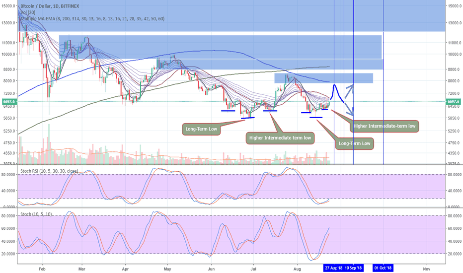 BTCUSD: BTC Beginning of new 8.6-month PI-Cycle 3rd September