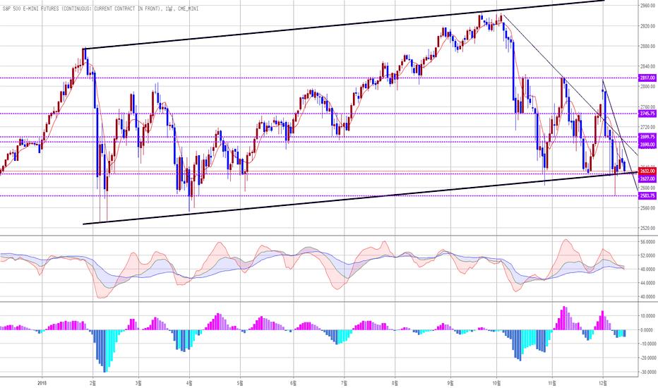 ES1!: S&P 500: 상승채널 지지선 테스트