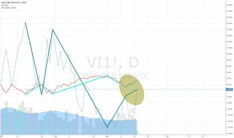 VI1!: S&P vs VIX divergence