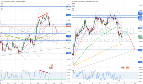 EURCAD: Indefinition time, before resume down