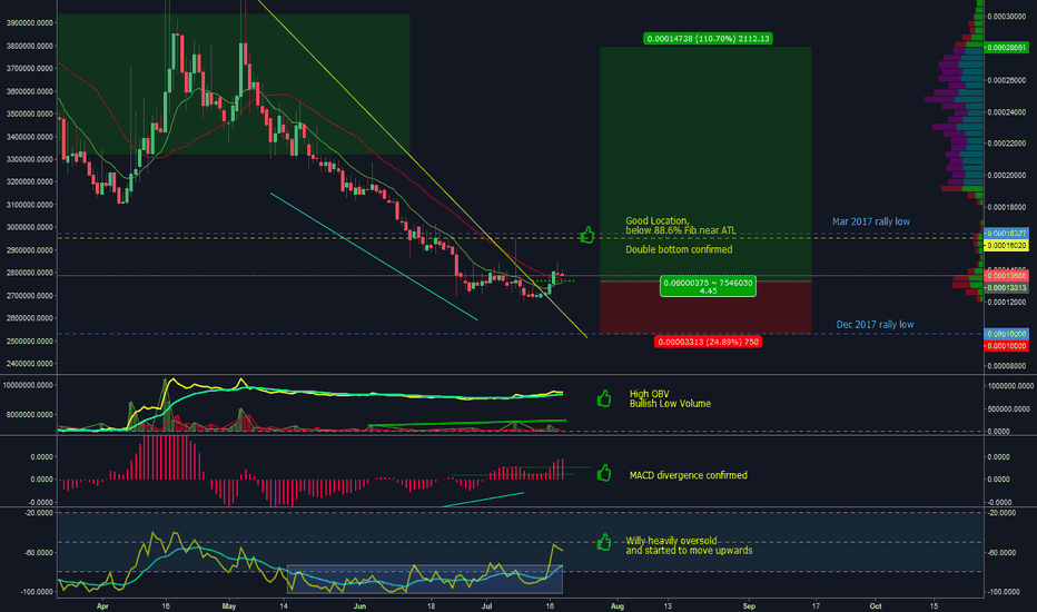 EXPBTC: Expanse between rally lows