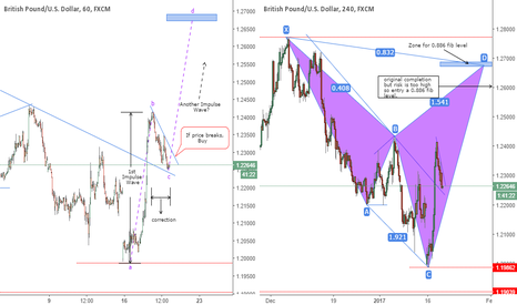 GBPUSD: A Buy Opportunity On GBPUSD