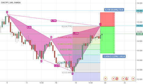 CHFJPY: CHF/JPY Probable Cypher Pattern 4h