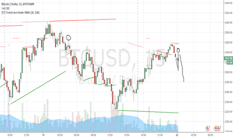 BTCUSD: Bitcoin Lower High results to a new lower low 2200