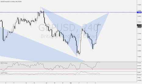 GBPUSD: GBPUSD / 4HR / POTENTIAL BAT PATTERN