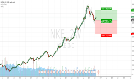 NKE: Retail Stocks Set to Soar Nike | 2 Week Chart | Upside 15%