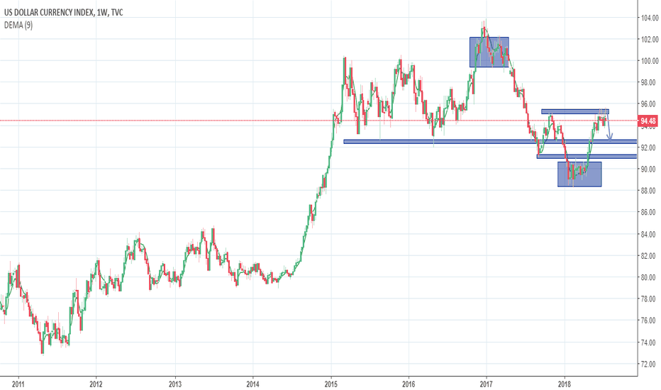 DXY: DXY Price Action