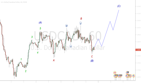 USDCAD: (C) correction Coming soon