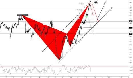 UKX: FTSE 100 (1Hr)