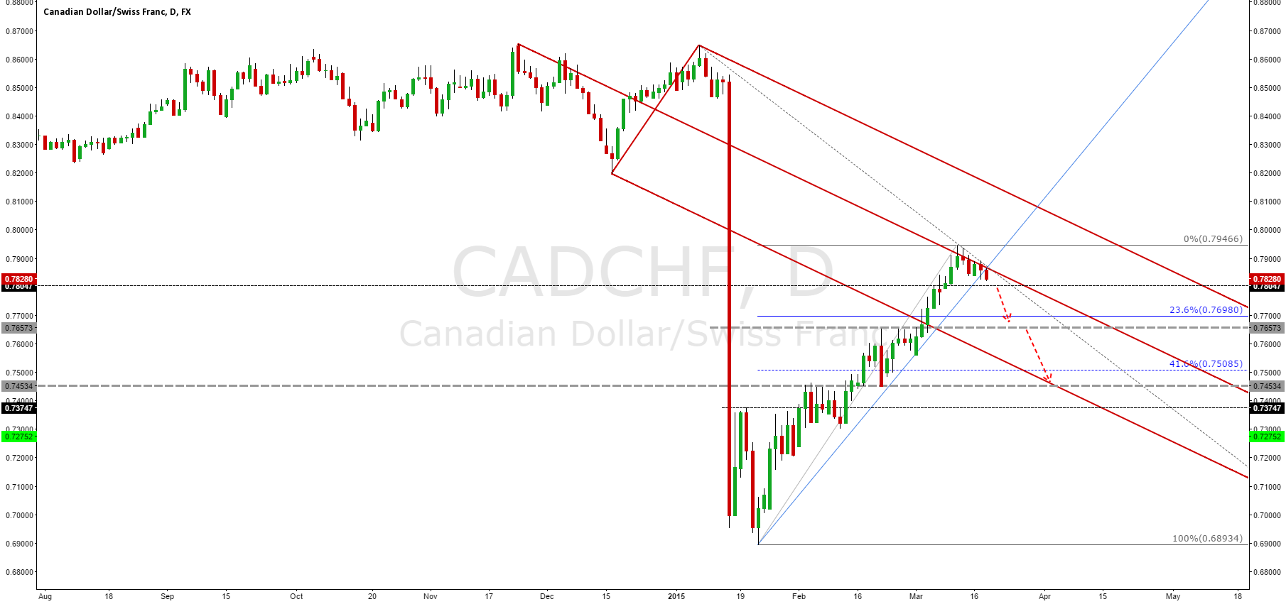 CADCHF at the Median Line