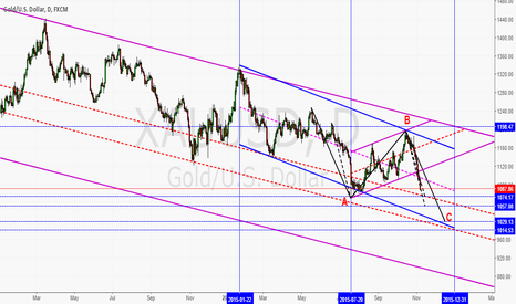 XAUUSD: Pattern ABC For Gold